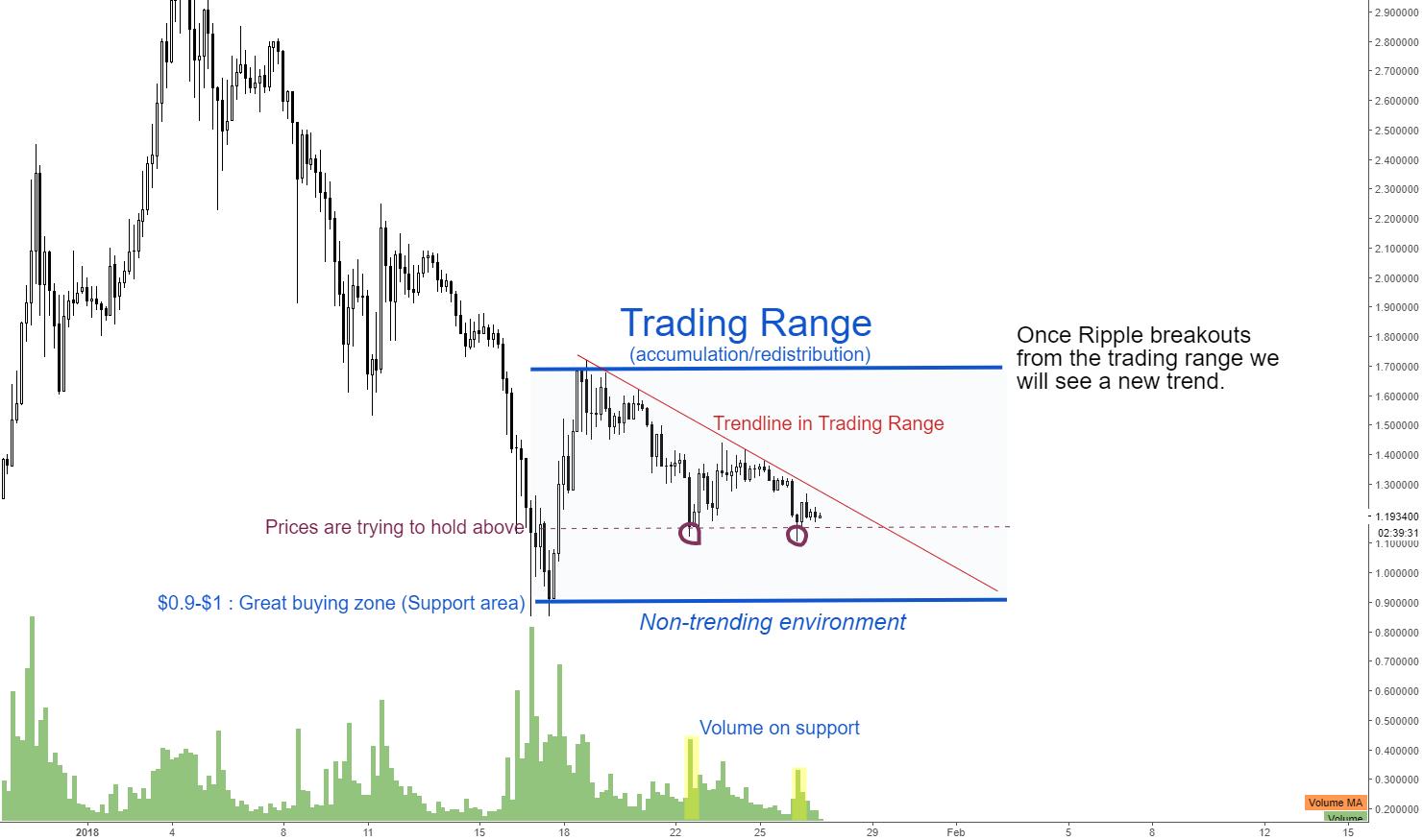 Ripple Price Analysis