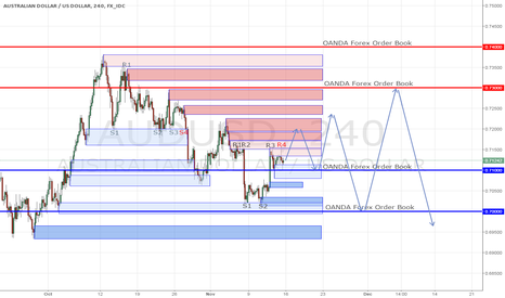 AUDUSD: AUDUSD ANALYSIS 15 NOV - 20 NOV 2015