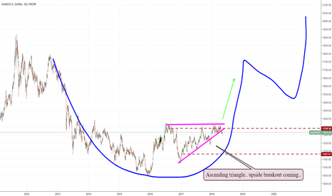 XAUUSD: XAUUSD update cupe and handle forming?