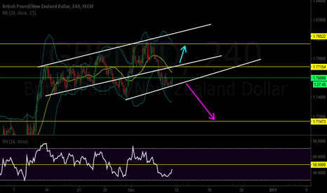 GBPNZD: I Will wait for confirmation Breakout to Trade this pair..