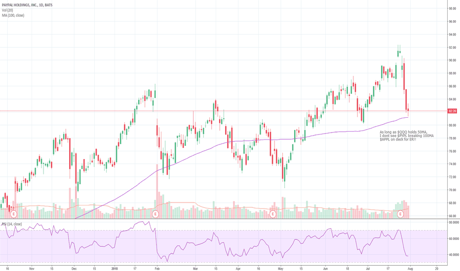 PYPL: Will $PYPL stay above....