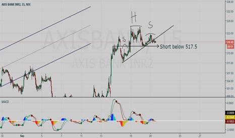 AXISBANK: AXISBANK short setup: Hunt with tRex