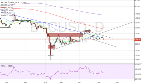 BTCUSD: Added Short Term Trend Line