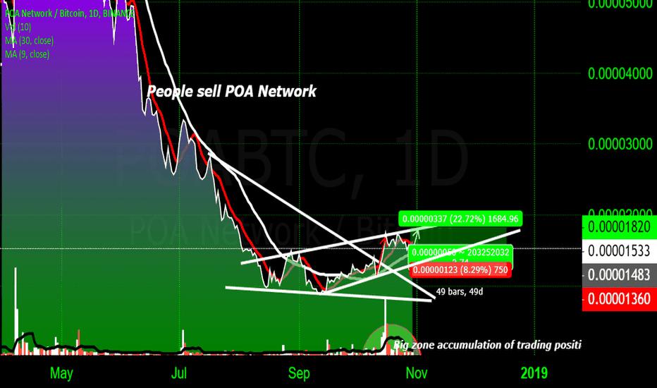 POABTC: LONG POA POA Network / Bitcoin