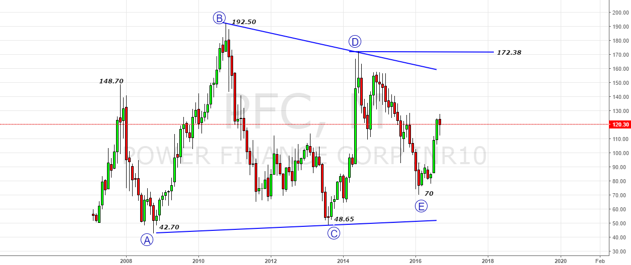 PFC- Triangle on Monthly Chart (Bullish Above 173)