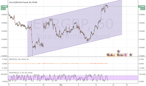 EURGBP: Top of the Channel