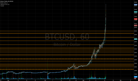 BTCUSD: Bitcoin support