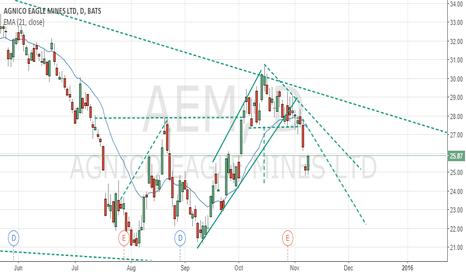 AEM: Agnicio Eagle