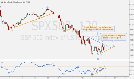 SPX500: S&P500 - Narrow range at minor consolidation.