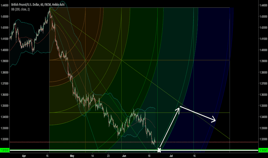 GBPUSD: New wave expected