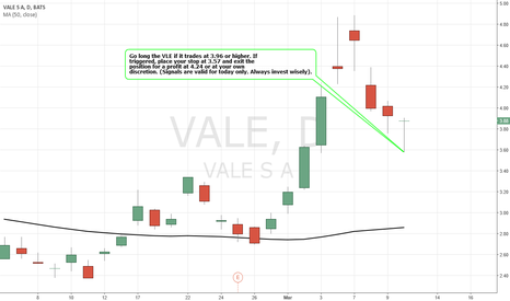VALE: Simple Trading Techniques – Pullback Candlestick Strategy