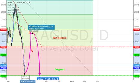 XAGUSD: Silver/U.S Dollar in uptrend.