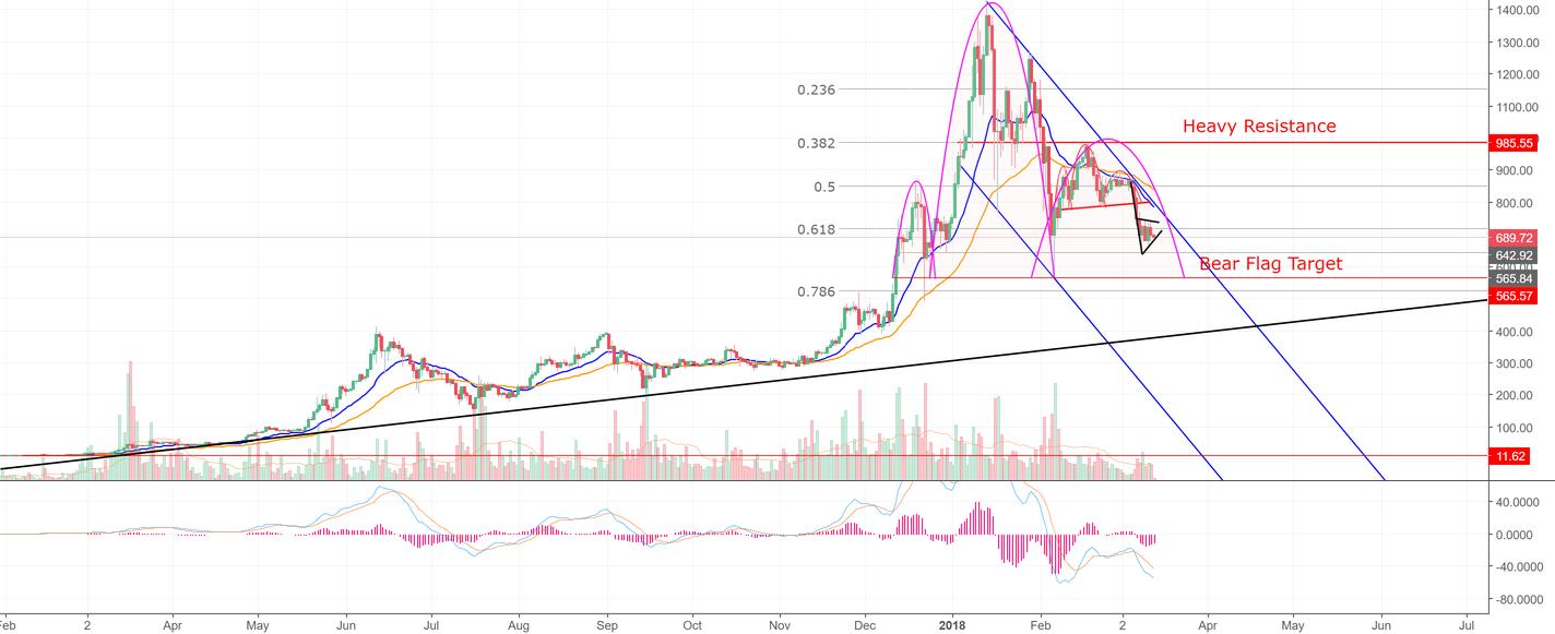 Why Ethereum is Poised To Fall At Least 40% By April 18th! (ETH)