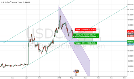 USDCNH: продажа USD/CNH (оффшорного юаня)!