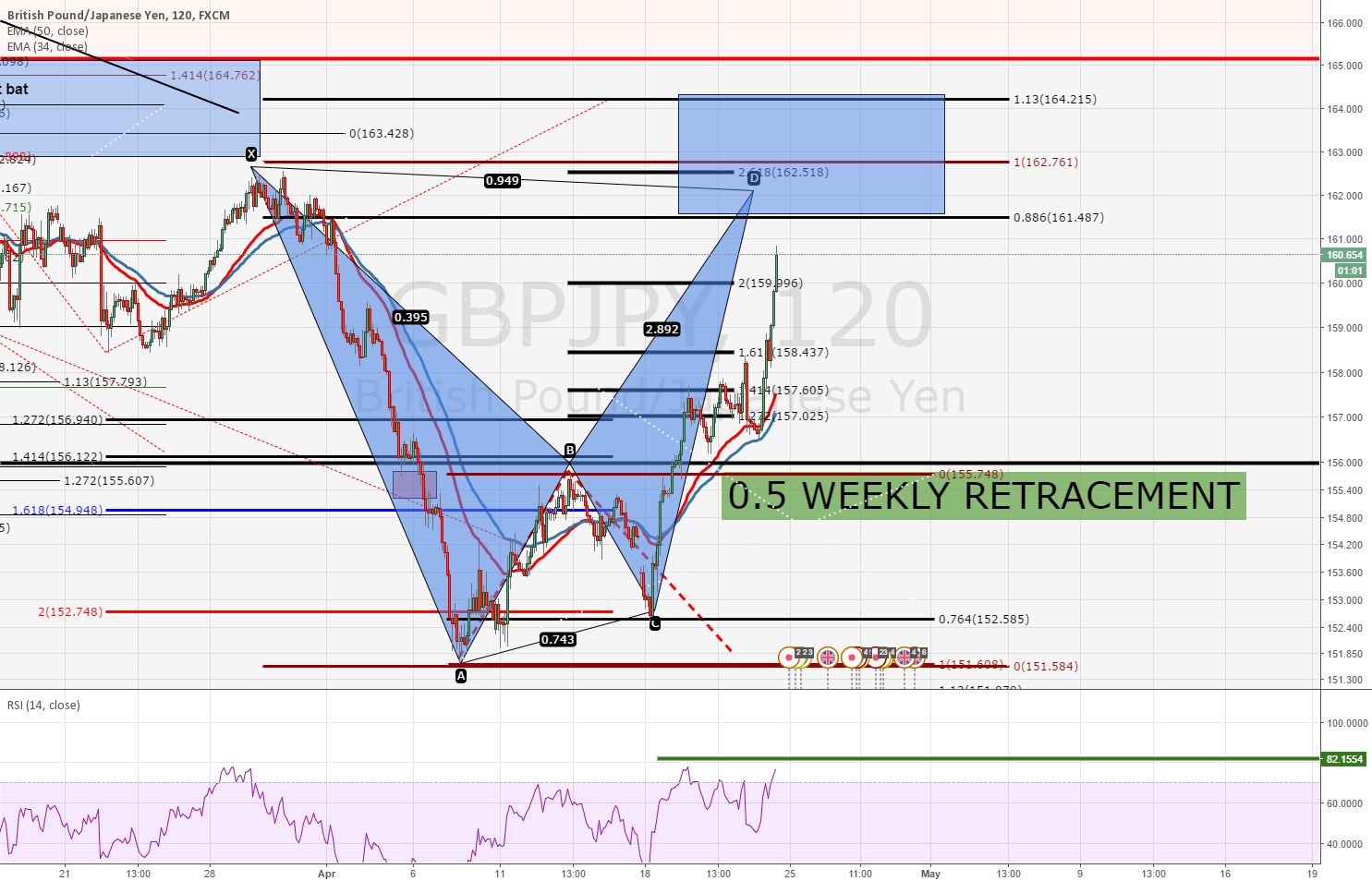 GBPJPY - POT ALT BAT PATTERN - ON BLUE BOX (IF PAT WORKS WITH GJ