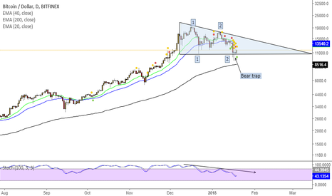 BTCUSD: Bear trap on Bitcoin. Support at 10700 holds