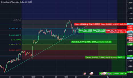 GBPAUD: [Short] GBPAUD H&S with 78.6 with Re-test Break out