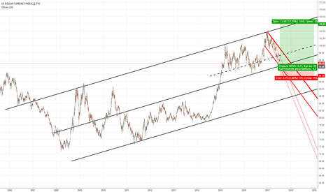DXY: DXY. long 94.4