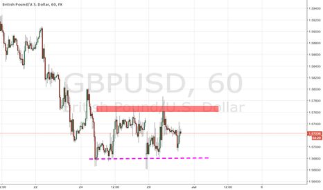 GBPUSD: GBPUSD Channel Support And Resistance