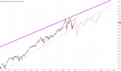 NAS100: NASDAQ - Correction Pending