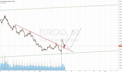 EURCAD: EURCAD - Long possibility