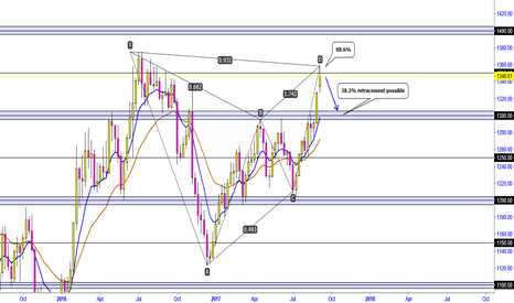 XAUUSD: XAUUSD -  USE WITH CHART WITH DXY EARLIER ANALYSIS