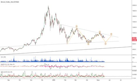 BTCUSD: $BTC - #BTCUSD - Formación triangular ABCDE