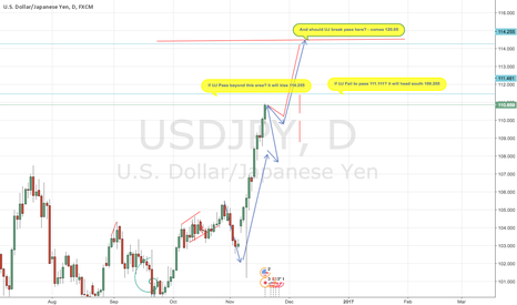 USDJPY: USD JPY Forecast | US Dollar Japanese Yen - Here Comes Mr BULL