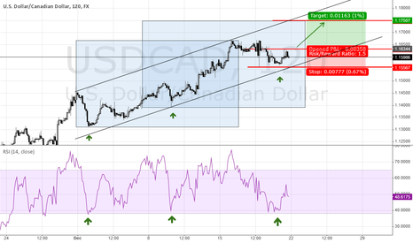 USDCAD: usd/cad  long trend channel support?