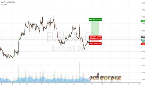 EURUSD: Pending order for EURUSD