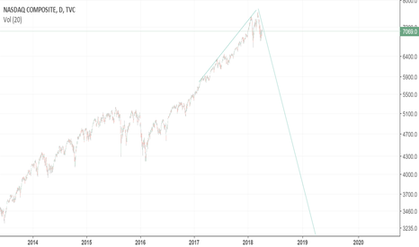 IXIC: Time to get the hell out of the NASDAQ
