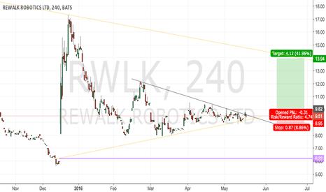 RWLK: Rewalk Potential Buy