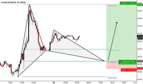 USOIL: short term bull GARTLEY