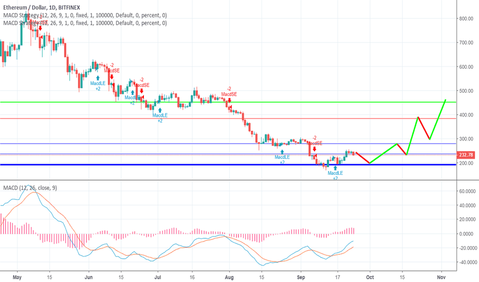 ETHUSD: ETH/USD the Bottom and Top for the upcoming month