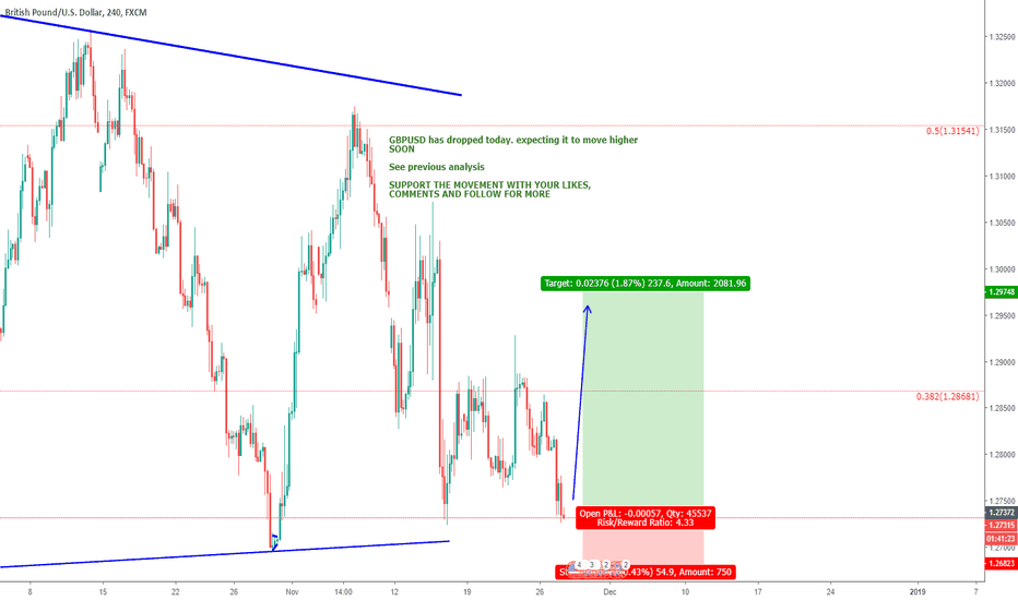 GBPUSD: GBPUSD - ENTRY AND EXIT