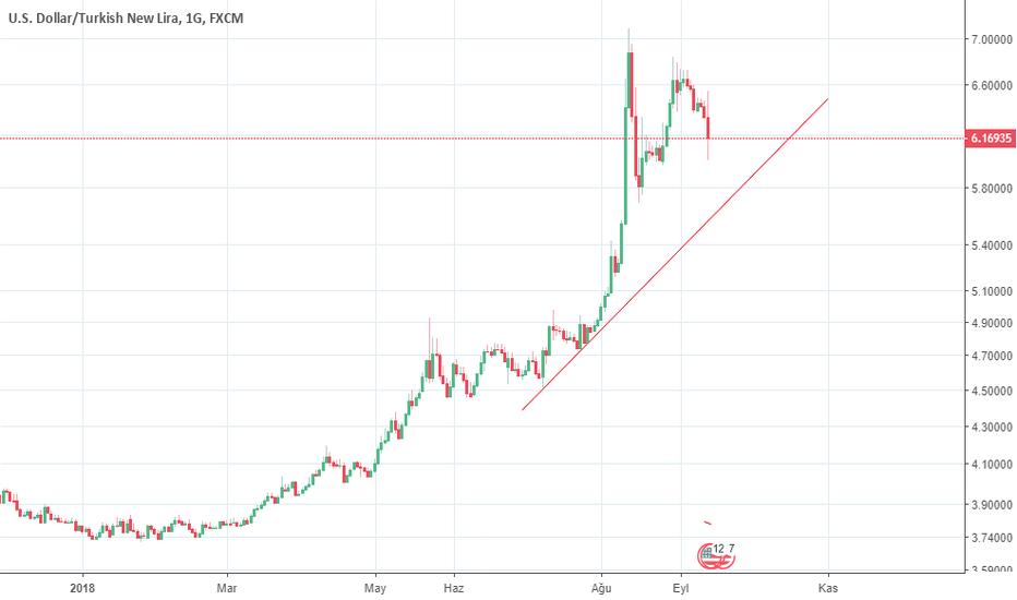 USDTRY: Dolar 5,90 - 5,60 seviyesini görecek mi ?
