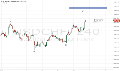 USDCHF: usd/chf / short / crab pattern