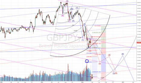 GBPJPY: GBPJPY going down since end of august 2015