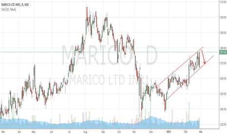 MARICO: Marico trading at channel resistance may retrace to 270