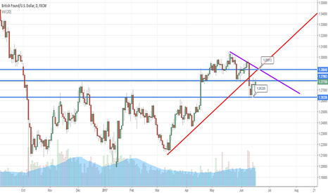 GBPUSD: Wiser to Sit on The Fence For GBPUSD