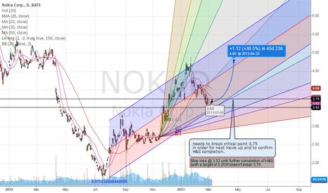 NOK: Nokia price target 4.80