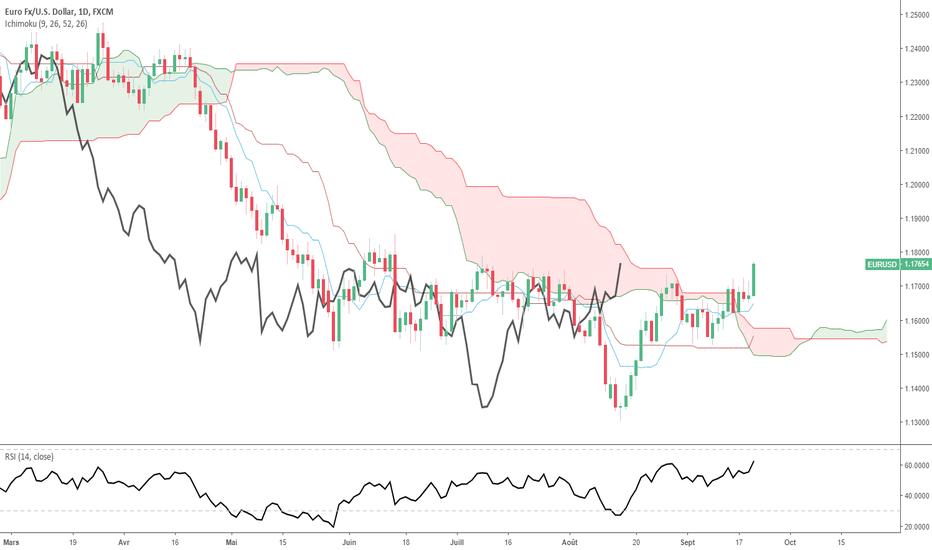 EURUSD: EUR/USD : niveau de squeeze à 1.1750$/1.18$