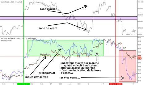 JXY: indice yen JXY