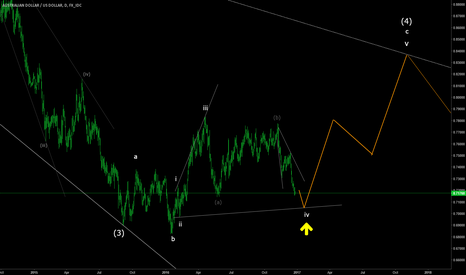 AUDUSD: AUDUSD Ending Diagonal c