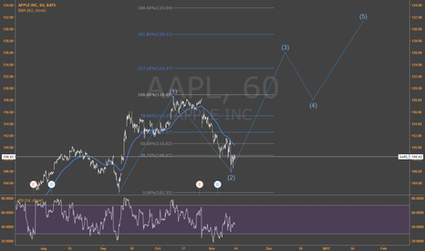 AAPL: AAPL !! Can it be real