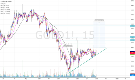 GOLD1!: Long if it breaks triangle.