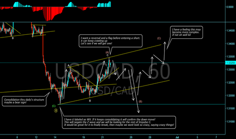 USDCAD: Possible short setup in the making!