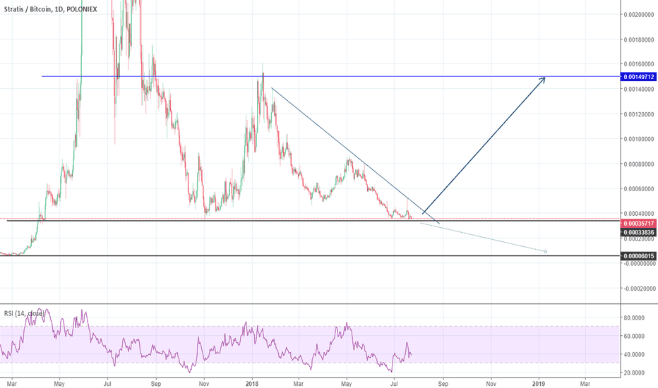 STRATBTC: Stratis reached bottom?
