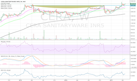 CERA: Cera Sanitaryware Bullish Cup & Handle breakout