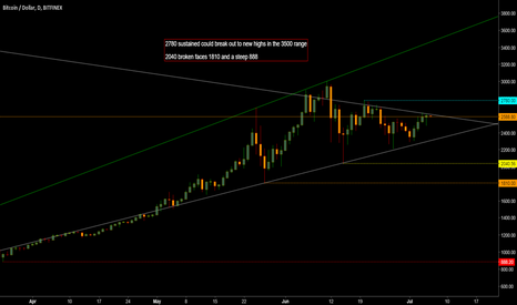 BTCUSD: BTC trend lines and key candles